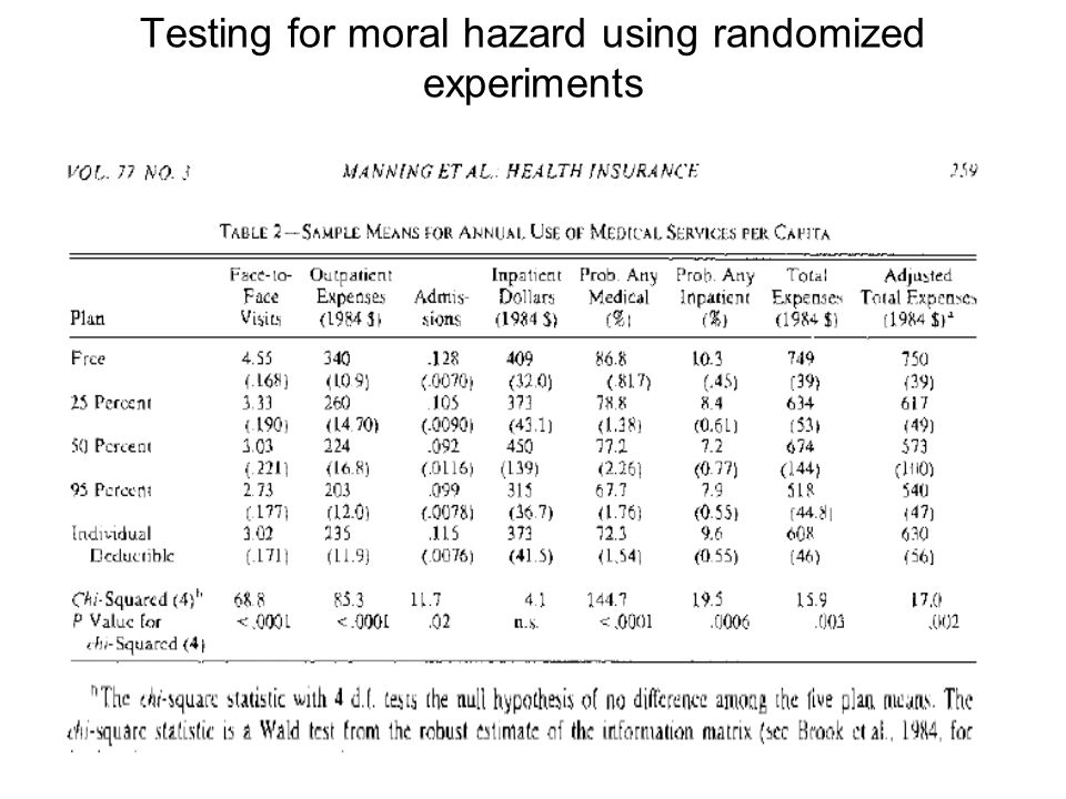 Testing for moral hazard using randomized experiments