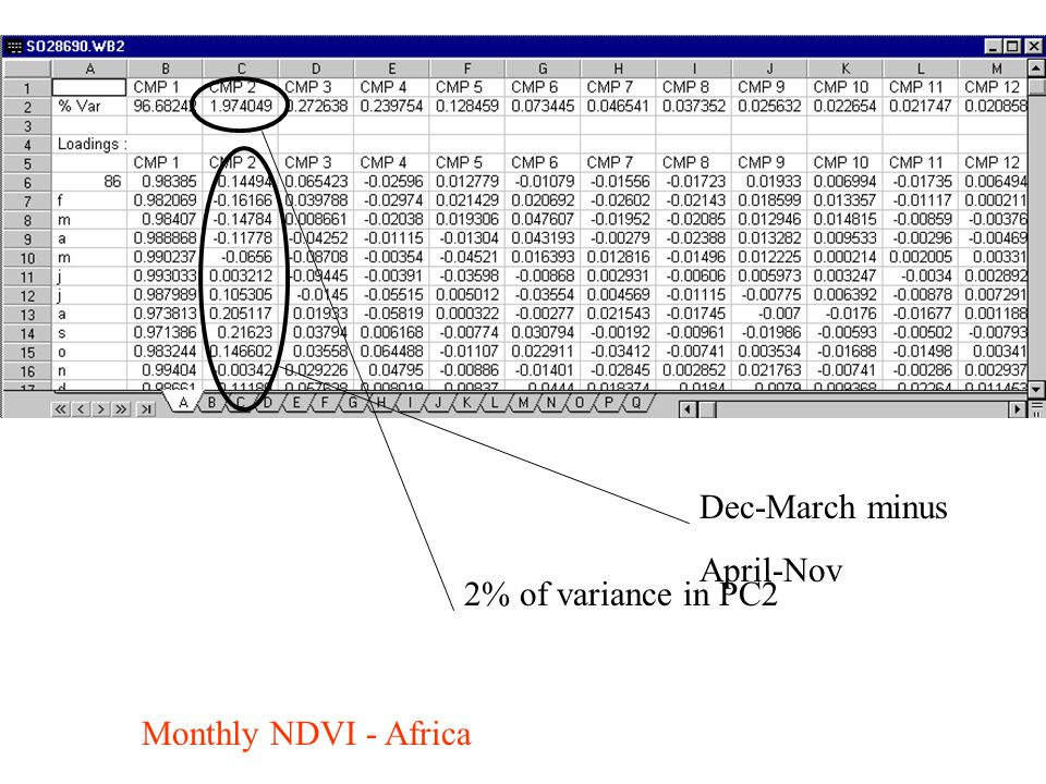 Monthly NDVI - Africa 2% of variance in PC2 Dec-March minus April-Nov