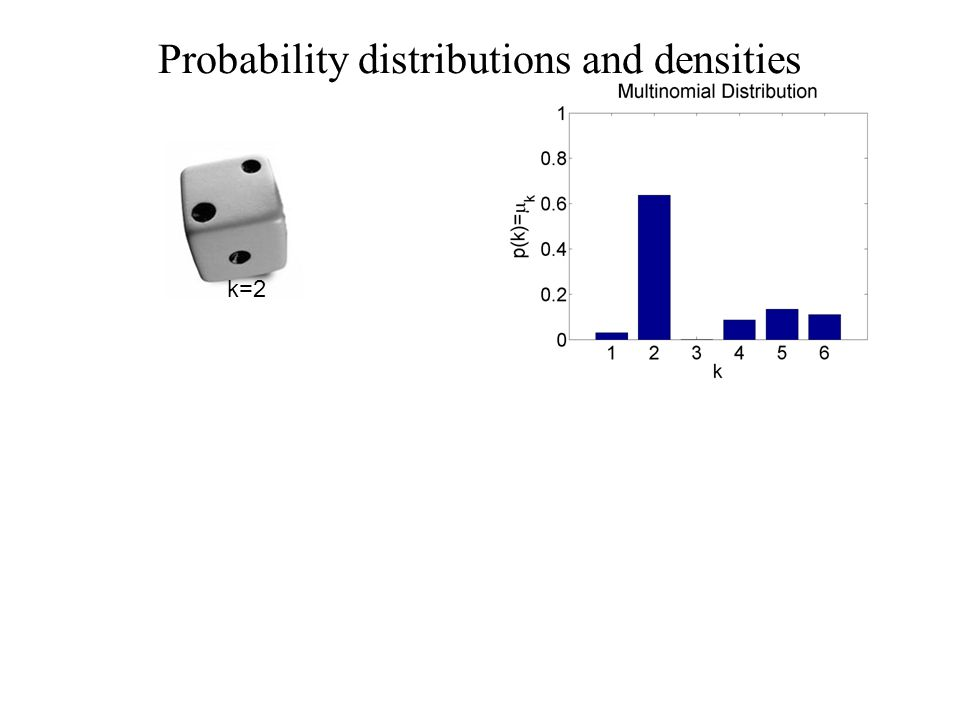 Probability distributions and densities k=2