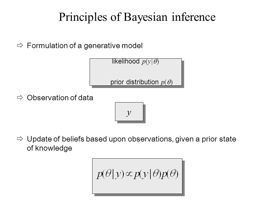 y y Observation of data likelihood p(y| ) prior distribution p( ) likelihood p(y| ) prior distribution p( ) Formulation of a generative model Update of beliefs based upon observations, given a prior state of knowledge Principles of Bayesian inference