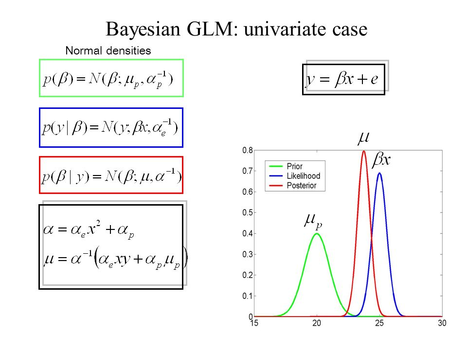 Normal densities Bayesian GLM: univariate case