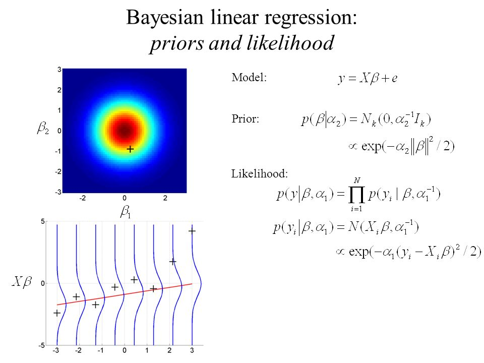 Bayesian linear regression: priors and likelihood Model: Prior: Likelihood: