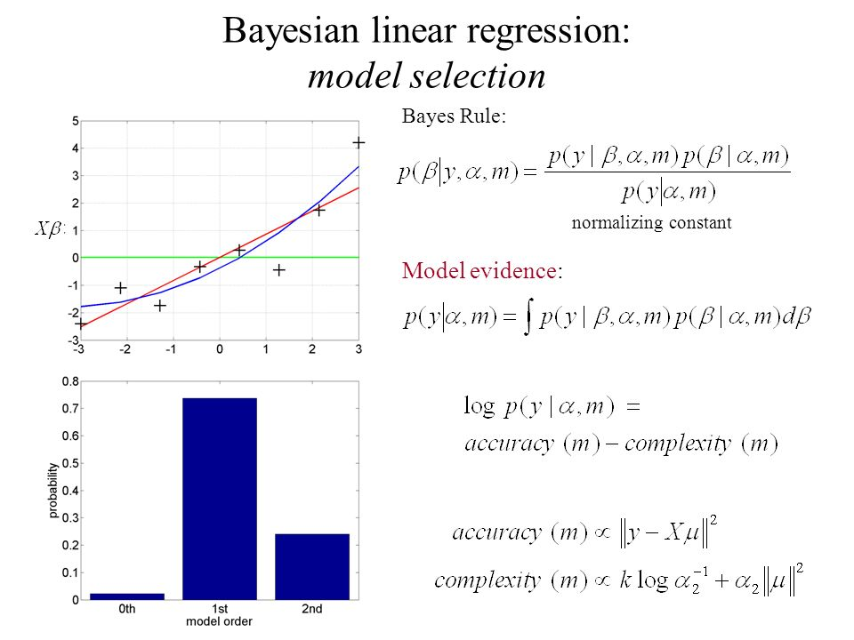 Bayesian linear regression: model selection Bayes Rule: normalizing constant Model evidence: