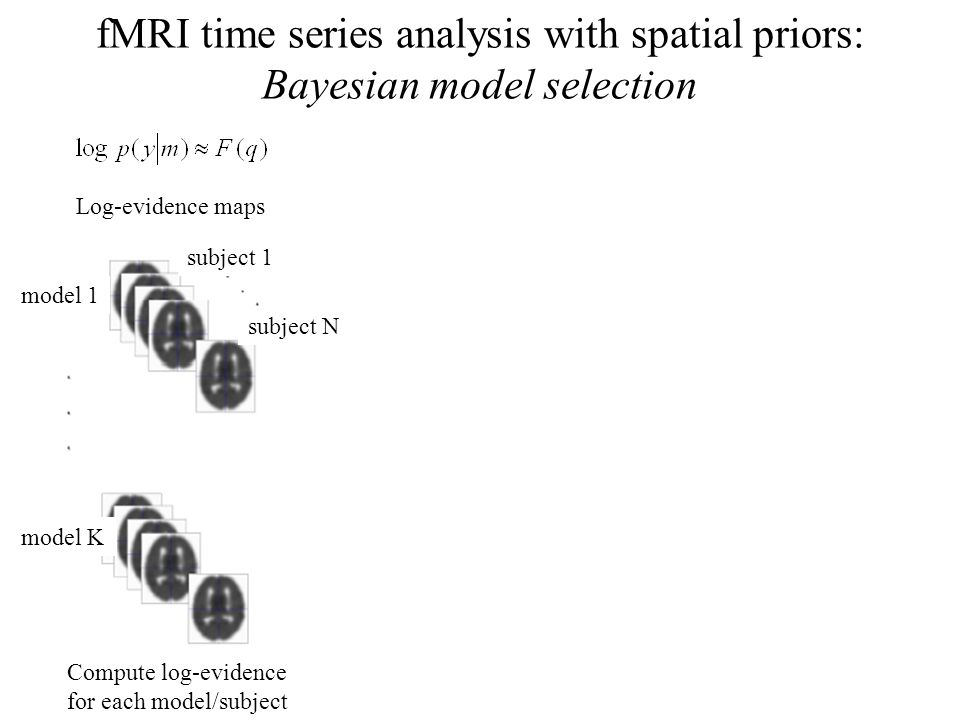 fMRI time series analysis with spatial priors: Bayesian model selection Compute log-evidence for each model/subject model 1 model K subject 1 subject N Log-evidence maps