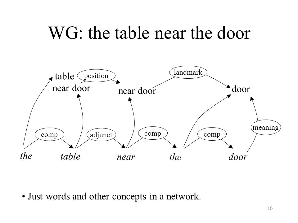 10 WG: the table near the door the door near door table near door landmark comp adjunct meaning Just words and other concepts in a network.