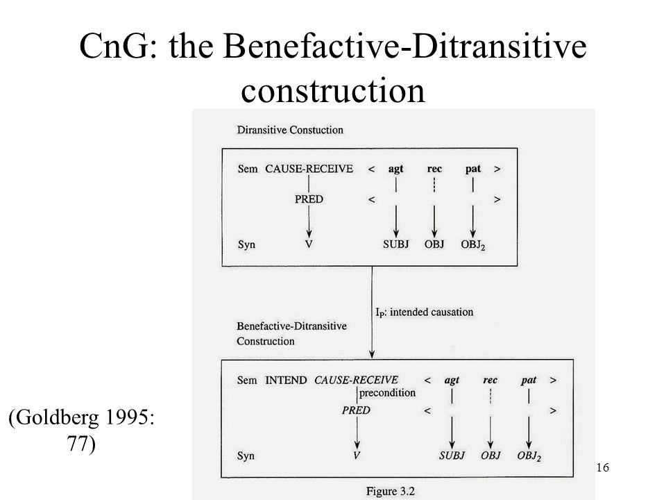 16 CnG: the Benefactive-Ditransitive construction (Goldberg 1995: 77)