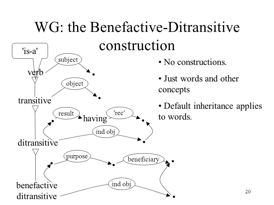 20 WG: the Benefactive-Ditransitive construction transitive ditransitive benefactive ditransitive verb subject object ind obj beneficiary No constructions.