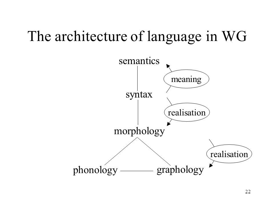 22 The architecture of language in WG semantics syntax morphology phonology graphology meaning realisation
