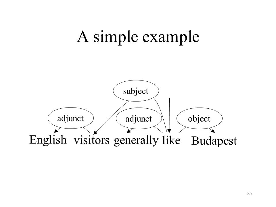 27 A simple example English visitorsgenerally like Budapest subject adjunct object