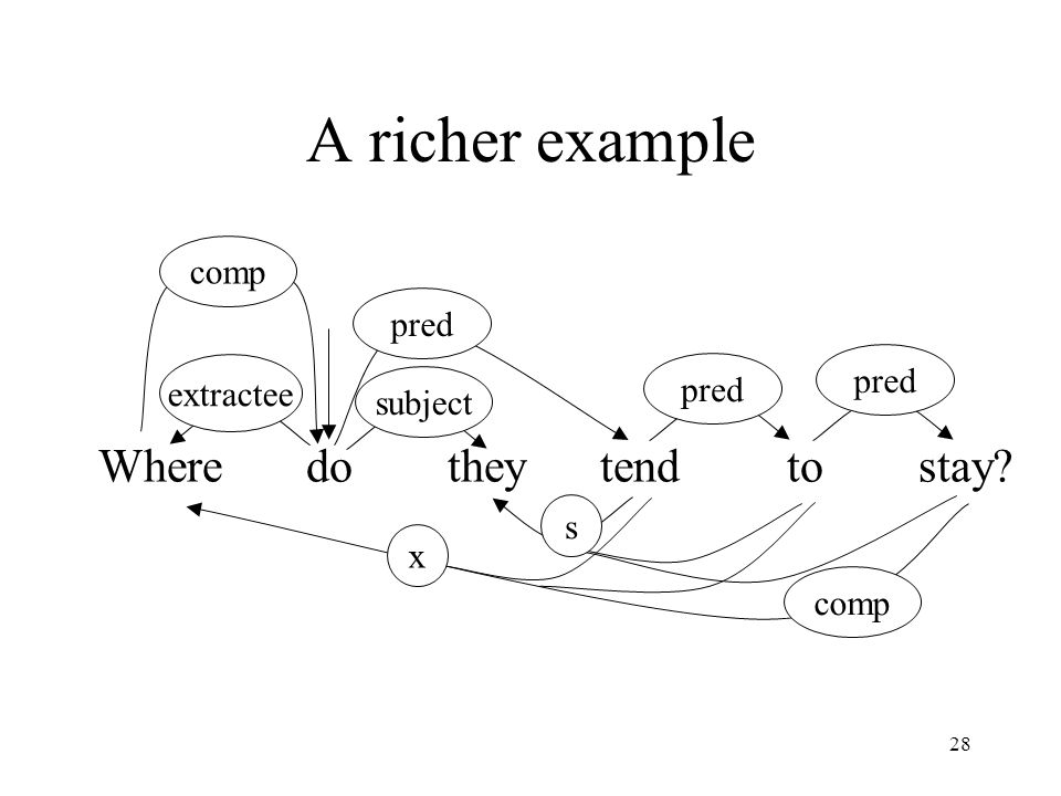 28 A richer example Where do they tend to stay extractee subject pred s comp x pred comp