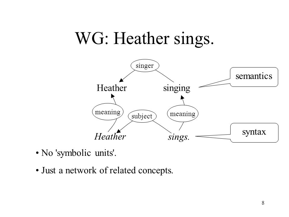 8 WG: Heather sings. Heather subject Heather meaning singer No symbolic units .