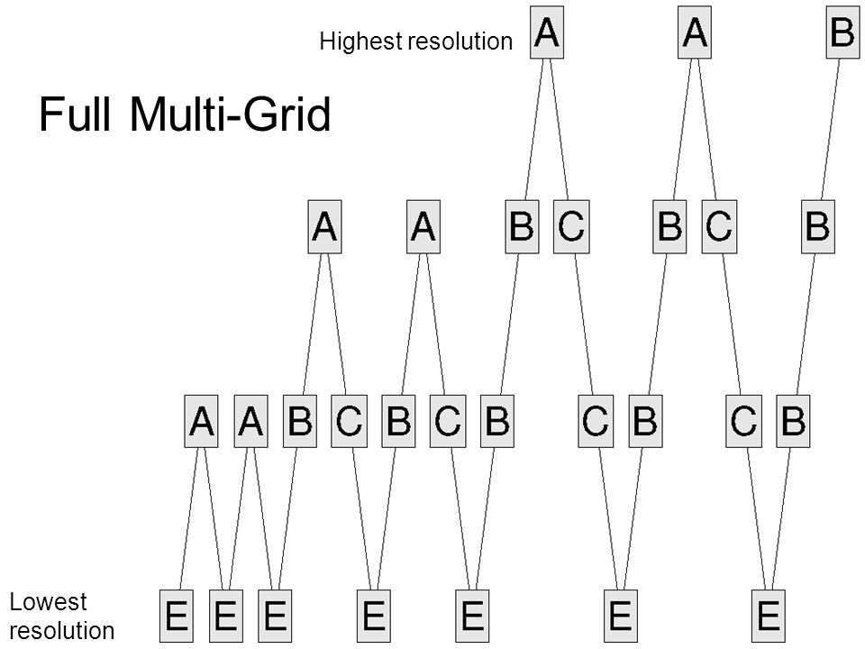 Highest resolution Lowest resolution Full Multi-Grid
