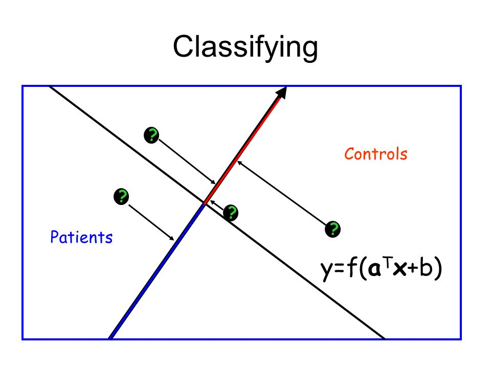 Classifying Controls Patients y=f(a T x+b)