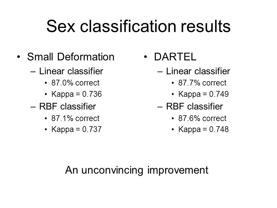 Sex classification results Small Deformation –Linear classifier 87.0% correct Kappa = 0.736 –RBF classifier 87.1% correct Kappa = 0.737 DARTEL –Linear classifier 87.7% correct Kappa = 0.749 –RBF classifier 87.6% correct Kappa = 0.748 An unconvincing improvement