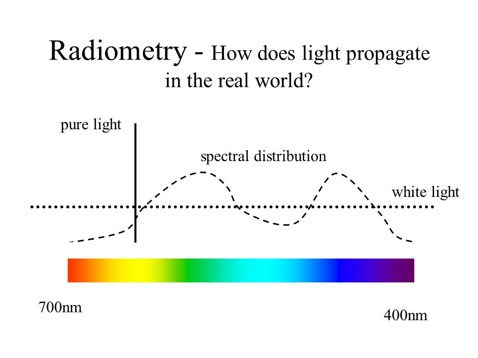 Radiometry - How does light propagate in the real world.