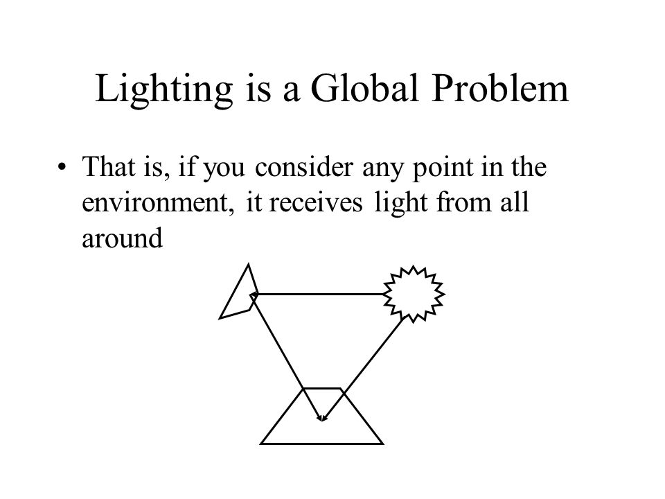 Lighting is a Global Problem That is, if you consider any point in the environment, it receives light from all around