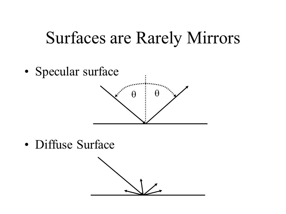 Surfaces are Rarely Mirrors Specular surface Diffuse Surface