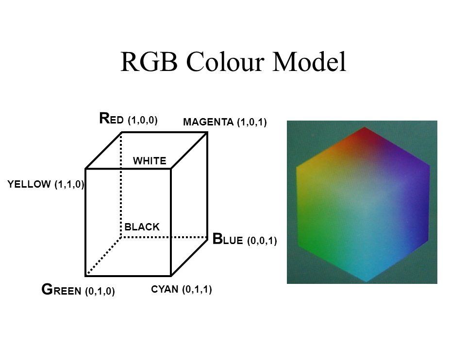 RGB Colour Model WHITE MAGENTA (1,0,1) R ED (1,0,0) BLACK G REEN (0,1,0) CYAN (0,1,1) B LUE (0,0,1) YELLOW (1,1,0)