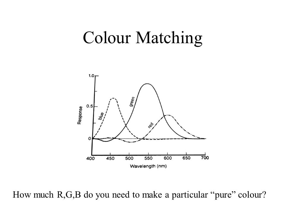 Colour Matching How much R,G,B do you need to make a particular pure colour
