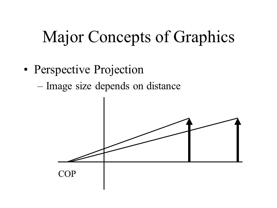 Major Concepts of Graphics Perspective Projection –Image size depends on distance COP