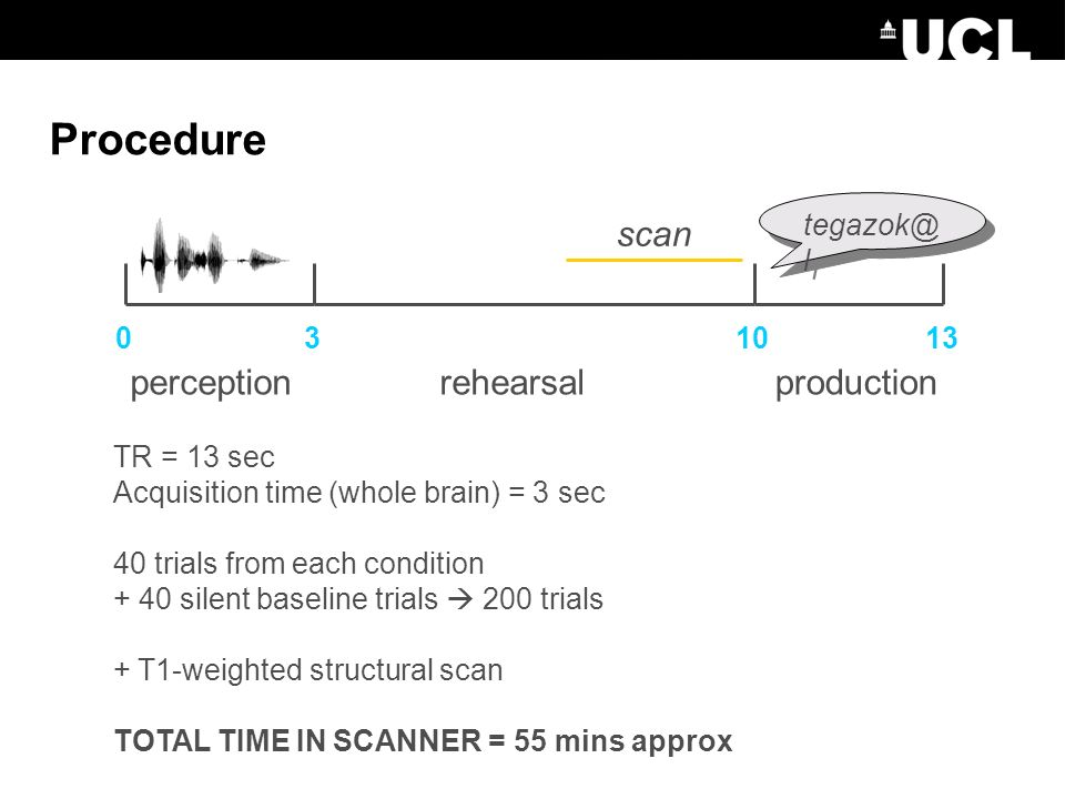 Procedure tegazok@ l perceptionrehearsalproduction 031013 scan TR = 13 sec Acquisition time (whole brain) = 3 sec 40 trials from each condition + 40 silent baseline trials 200 trials + T1-weighted structural scan TOTAL TIME IN SCANNER = 55 mins approx