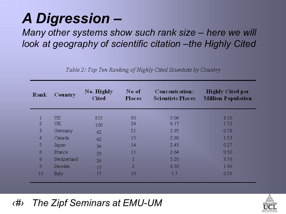 20 The Zipf Seminars at EMU-UM A Digression – Many other systems show such rank size – here we will look at geography of scientific citation –the Highly Cited