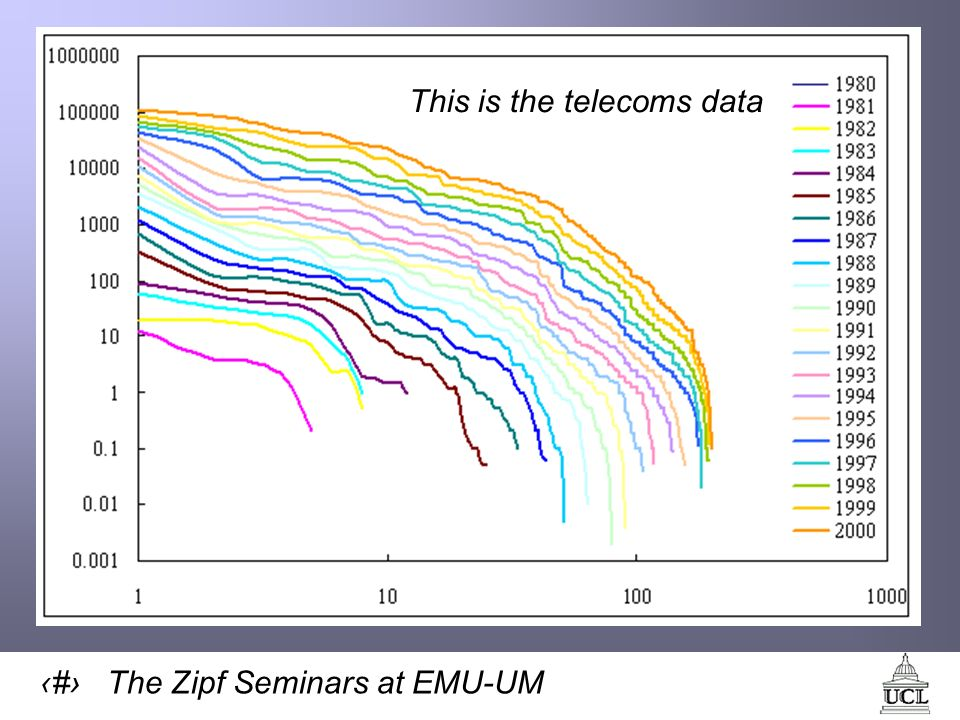 34 The Zipf Seminars at EMU-UM This is the telecoms data