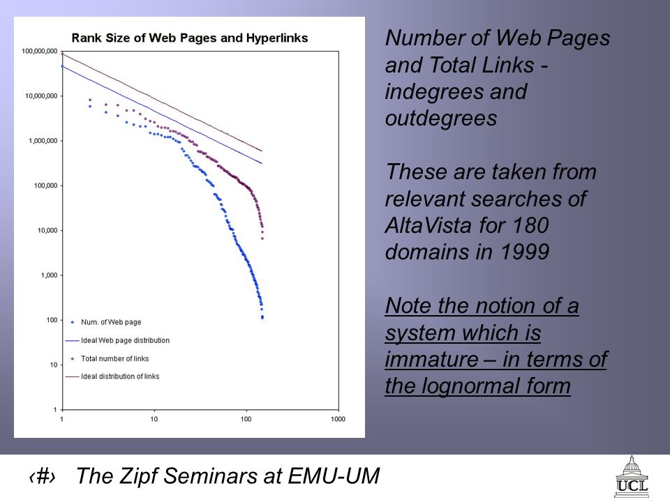 39 The Zipf Seminars at EMU-UM Number of Web Pages and Total Links - indegrees and outdegrees These are taken from relevant searches of AltaVista for 180 domains in 1999 Note the notion of a system which is immature – in terms of the lognormal form