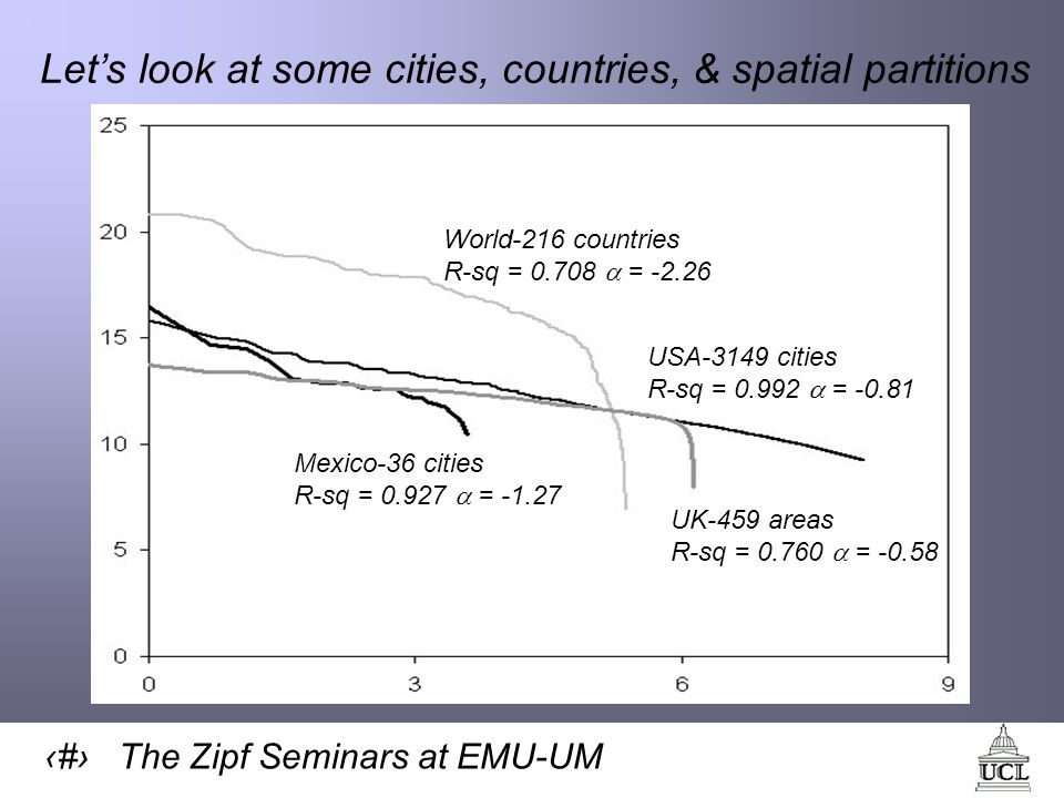 9 The Zipf Seminars at EMU-UM Lets look at some cities, countries, & spatial partitions USA-3149 cities R-sq = 0.992 = -0.81 Mexico-36 cities R-sq = 0.927 = -1.27 World-216 countries R-sq = 0.708 = -2.26 UK-459 areas R-sq = 0.760 = -0.58