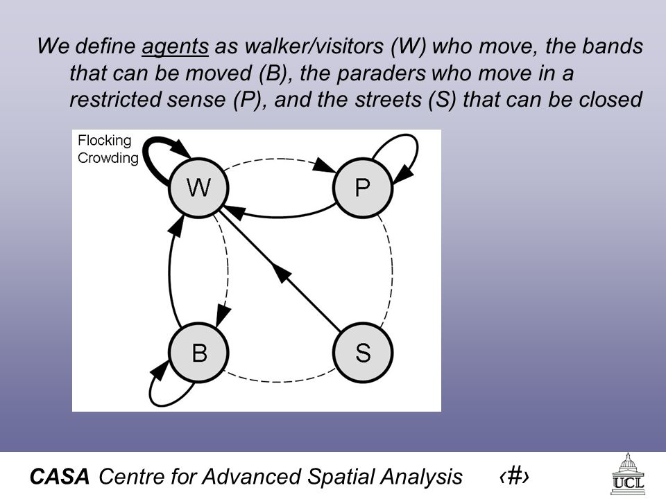 CASA Centre for Advanced Spatial Analysis 22 We define agents as walker/visitors (W) who move, the bands that can be moved (B), the paraders who move in a restricted sense (P), and the streets (S) that can be closed