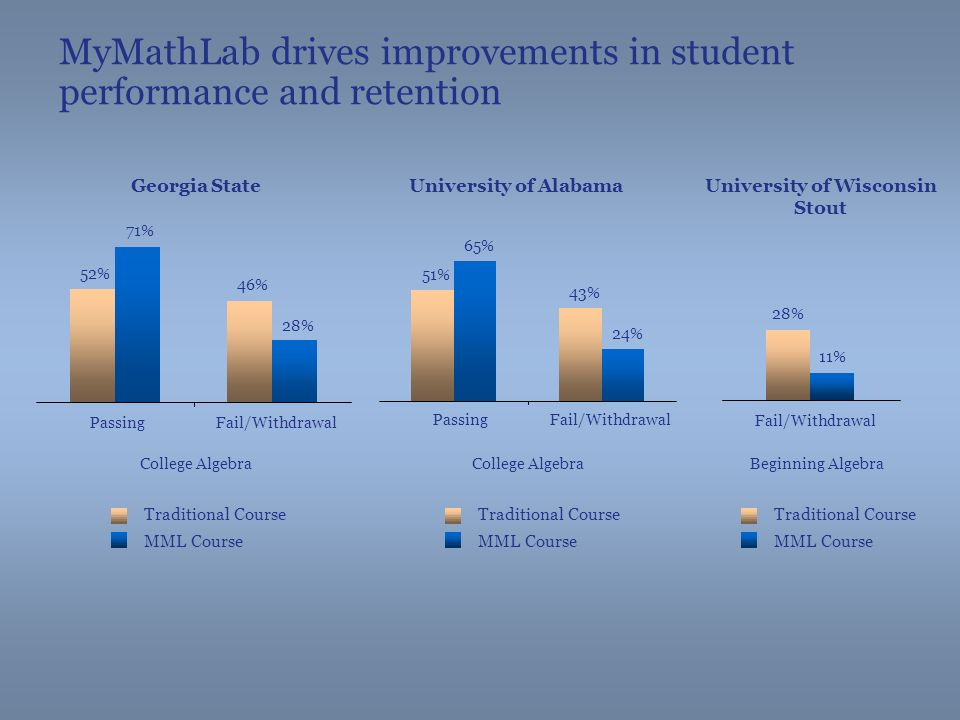 MyMathLab drives improvements in student performance and retention Georgia State 52% 46% 71% 28% PassingFail/Withdrawal University of Alabama 51% 43% 65% 24% PassingFail/Withdrawal University of Wisconsin Stout 28% 11% Fail/Withdrawal Traditional Course MML Course College Algebra Beginning Algebra Traditional Course MML Course Traditional Course MML Course
