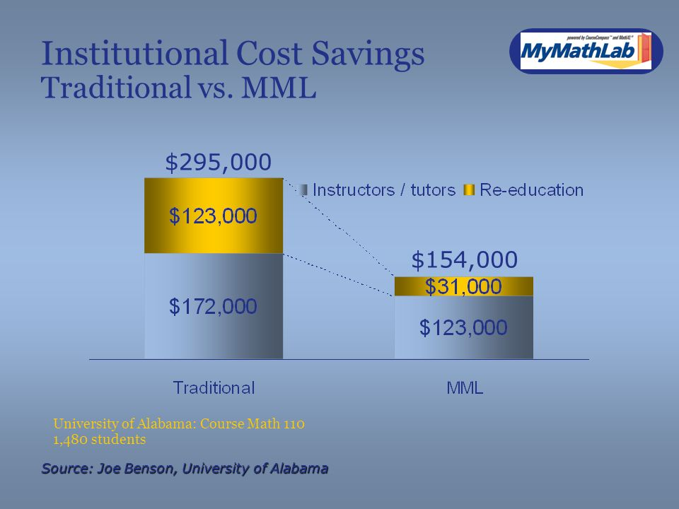 Institutional Cost Savings Traditional vs.
