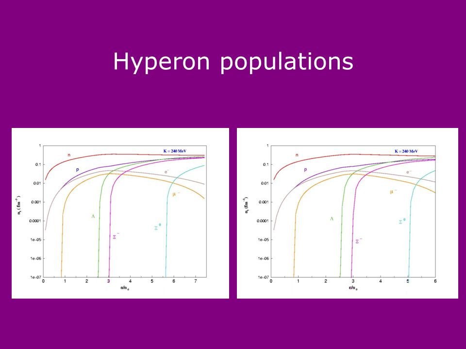 Hyperon populations