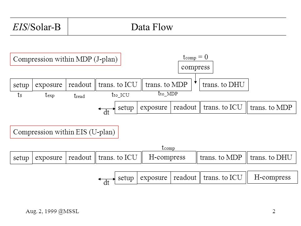 Aug. 2, 1999 @MSSL2 EIS/Solar-B Data Flow setup exposurereadouttrans.