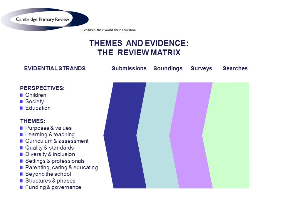 THEMES AND EVIDENCE: THE REVIEW MATRIX EVIDENTIAL STRANDS Submissions Soundings Surveys Searches PERSPECTIVES: Children Society Education THEMES: Purposes & values Learning & teaching Curriculum & assessment Quality & standards Diversity & inclusion Settings & professionals Parenting, caring & educating Beyond the school Structures & phases Funding & governance