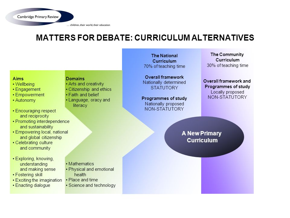 MATTERS FOR DEBATE: CURRICULUM ALTERNATIVES The Community Curriculum 30% of teaching time Overall framework and Programmes of study Locally proposed NON-STATUTORY Domains Arts and creativity Citizenship and ethics Faith and belief Language, oracy and literacy Mathematics Physical and emotional health Place and time Science and technology Aims Wellbeing Engagement Empowerment Autonomy Encouraging respect and reciprocity Promoting interdependence and sustainability Empowering local, national and global citizenship Celebrating culture and community Exploring, knowing, understanding and making sense Fostering skill Exciting the imagination Enacting dialogue A New Primary Curriculum The National Curriculum 70% of teaching time Overall framework Nationally determined STATUTORY Programmes of study Nationally proposed NON-STATUTORY