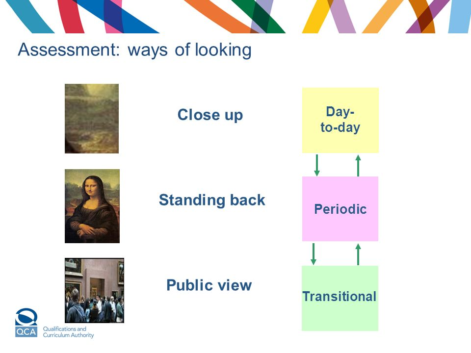 Assessment: ways of looking Standing back Public view Close up Day- to-day Periodic Transitional