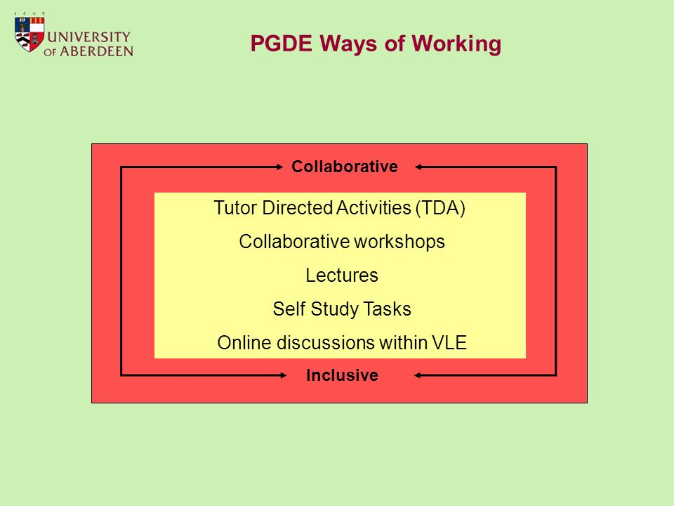 Tutor Directed Activities (TDA) Collaborative workshops Lectures Self Study Tasks Online discussions within VLE Inclusive Collaborative PGDE Ways of Working