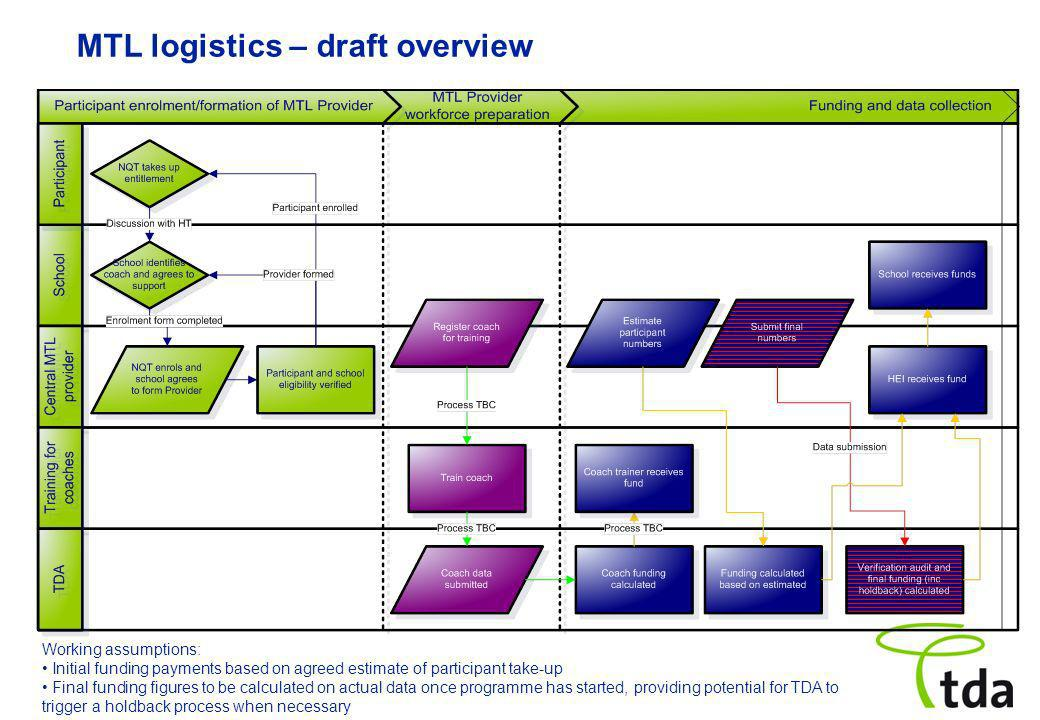 MTL logistics – draft overview Working assumptions: Initial funding payments based on agreed estimate of participant take-up Final funding figures to be calculated on actual data once programme has started, providing potential for TDA to trigger a holdback process when necessary