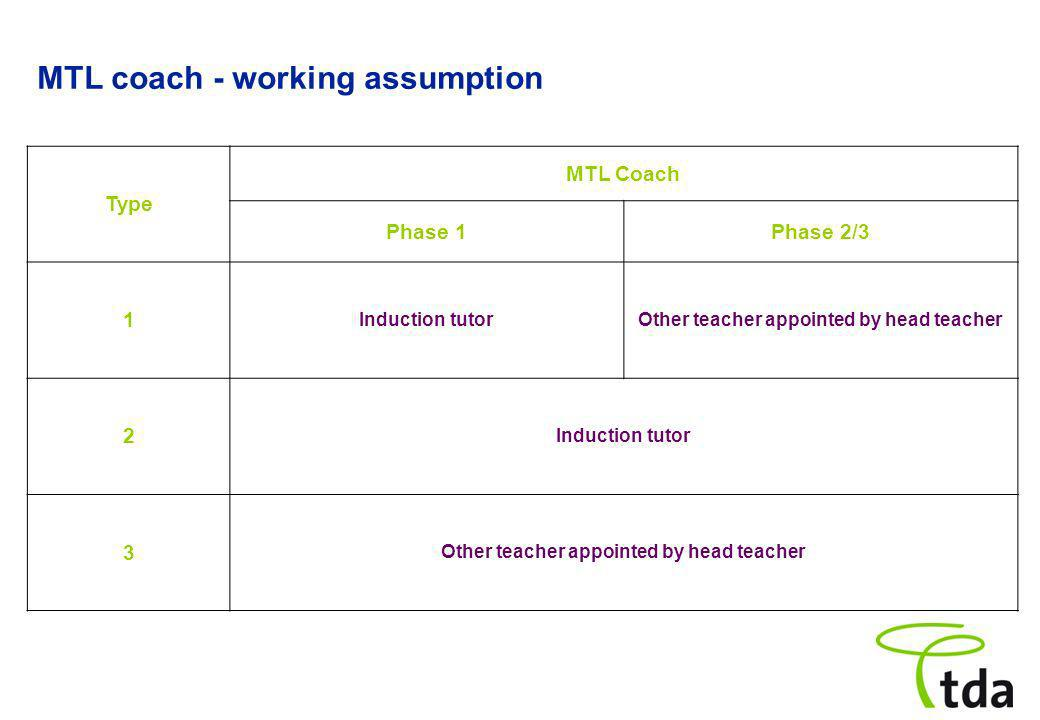 MTL coach - working assumption Type MTL Coach Phase 1Phase 2/3 1 Induction tutorOther teacher appointed by head teacher 2 Induction tutor 3 Other teacher appointed by head teacher