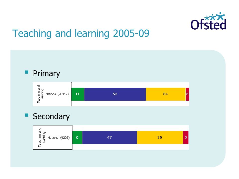Teaching and learning 2005-09 Primary Secondary