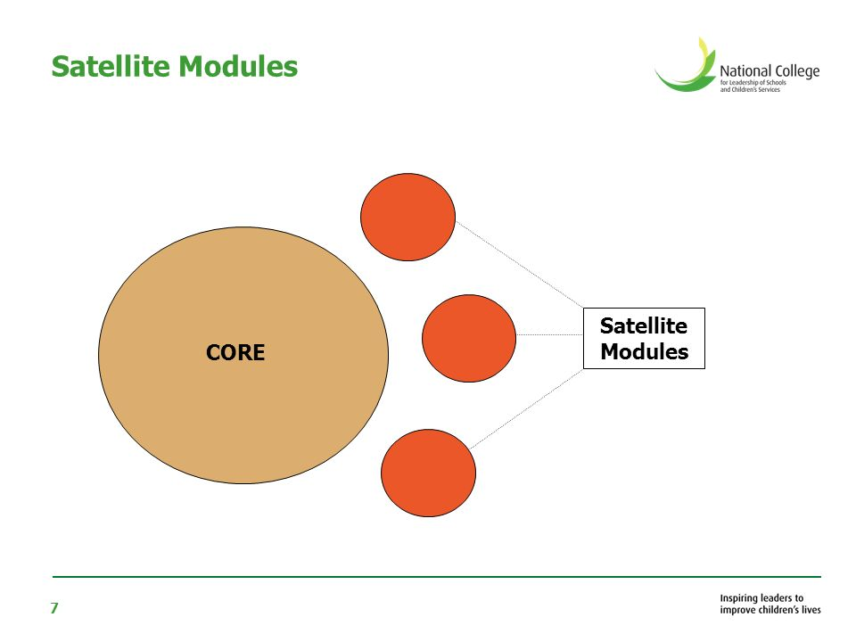 7 Satellite Modules CORE Satellite Modules