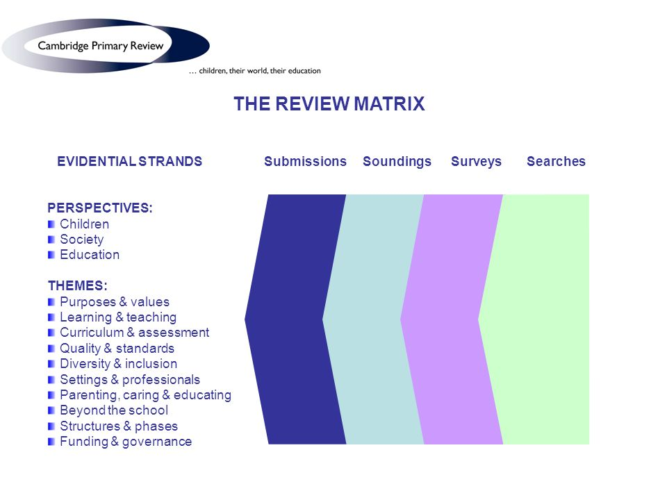 THE REVIEW MATRIX EVIDENTIAL STRANDS Submissions Soundings Surveys Searches PERSPECTIVES: Children Society Education THEMES: Purposes & values Learning & teaching Curriculum & assessment Quality & standards Diversity & inclusion Settings & professionals Parenting, caring & educating Beyond the school Structures & phases Funding & governance