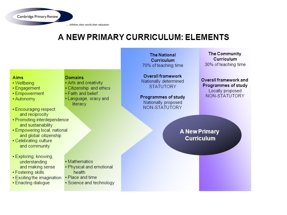 A NEW PRIMARY CURRICULUM: ELEMENTS The Community Curriculum 30% of teaching time Overall framework and Programmes of study Locally proposed NON-STATUTORY Domains Arts and creativity Citizenship and ethics Faith and belief Language, oracy and literacy Mathematics Physical and emotional health Place and time Science and technology Aims Wellbeing Engagement Empowerment Autonomy Encouraging respect and reciprocity Promoting interdependence and sustainability Empowering local, national and global citizenship Celebrating culture and community Exploring, knowing, understanding and making sense Fostering skills Exciting the imagination Enacting dialogue A New Primary Curriculum The National Curriculum 70% of teaching time Overall framework Nationally determined STATUTORY Programmes of study Nationally proposed NON-STATUTORY