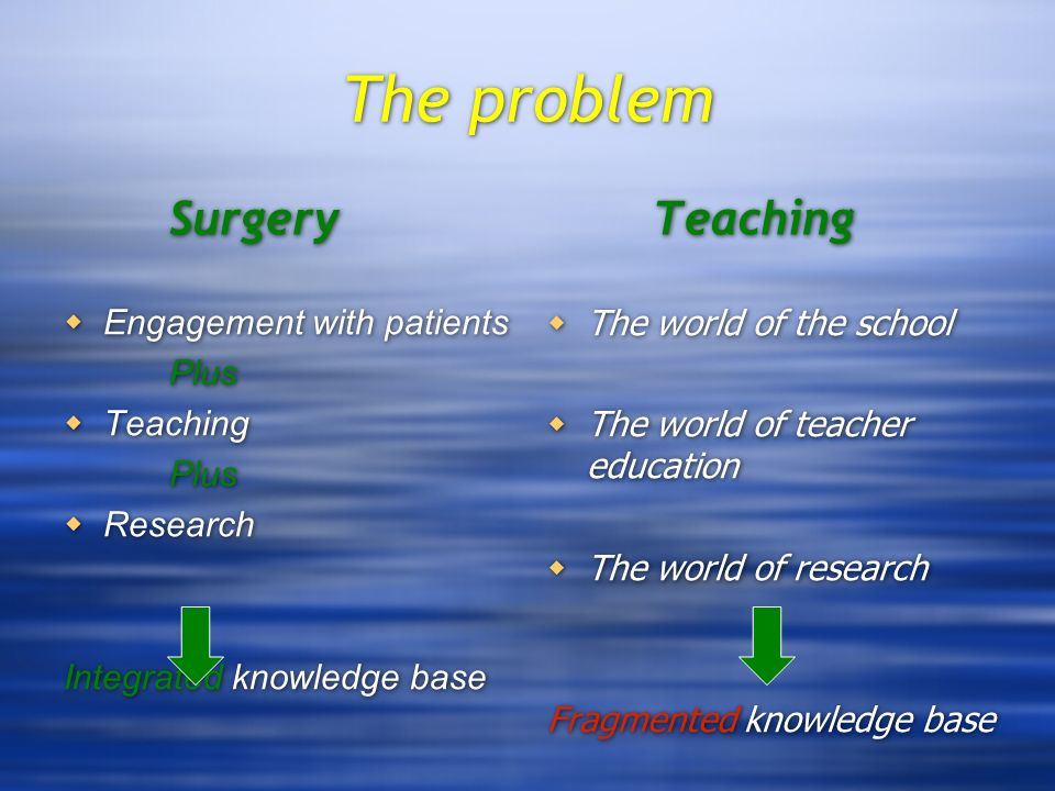 The problem Surgery Engagement with patients Plus Teaching Plus Research Integrated knowledge base Teaching The world of the school The world of teacher education The world of research Fragmented knowledge base