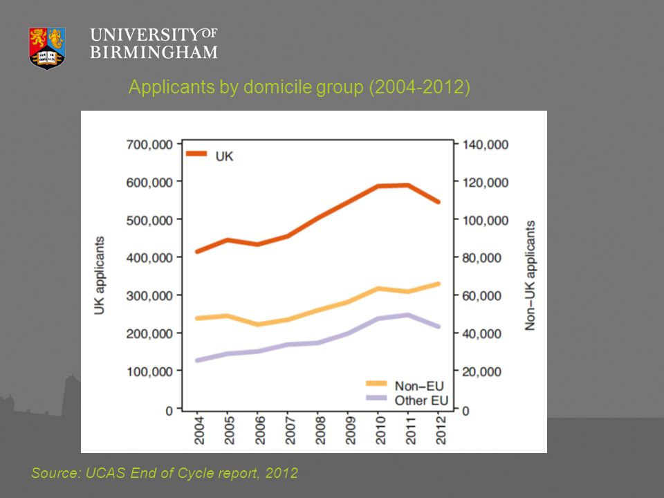 Applicants by domicile group (2004-2012) Source: UCAS End of Cycle report, 2012