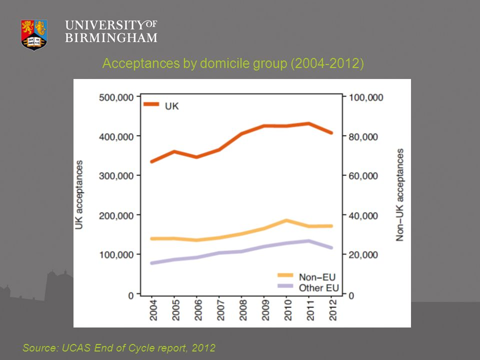 Acceptances by domicile group (2004-2012) Source: UCAS End of Cycle report, 2012