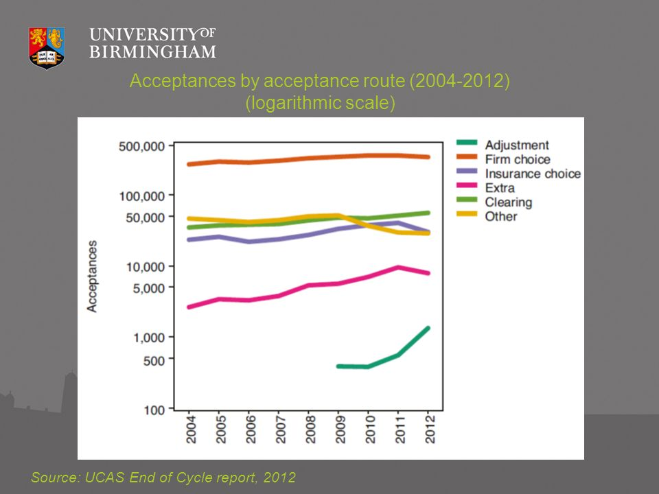 Acceptances by acceptance route (2004-2012) (logarithmic scale) Source: UCAS End of Cycle report, 2012