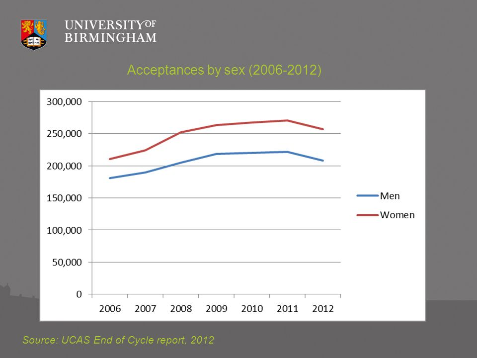 Acceptances by sex (2006-2012) Source: UCAS End of Cycle report, 2012