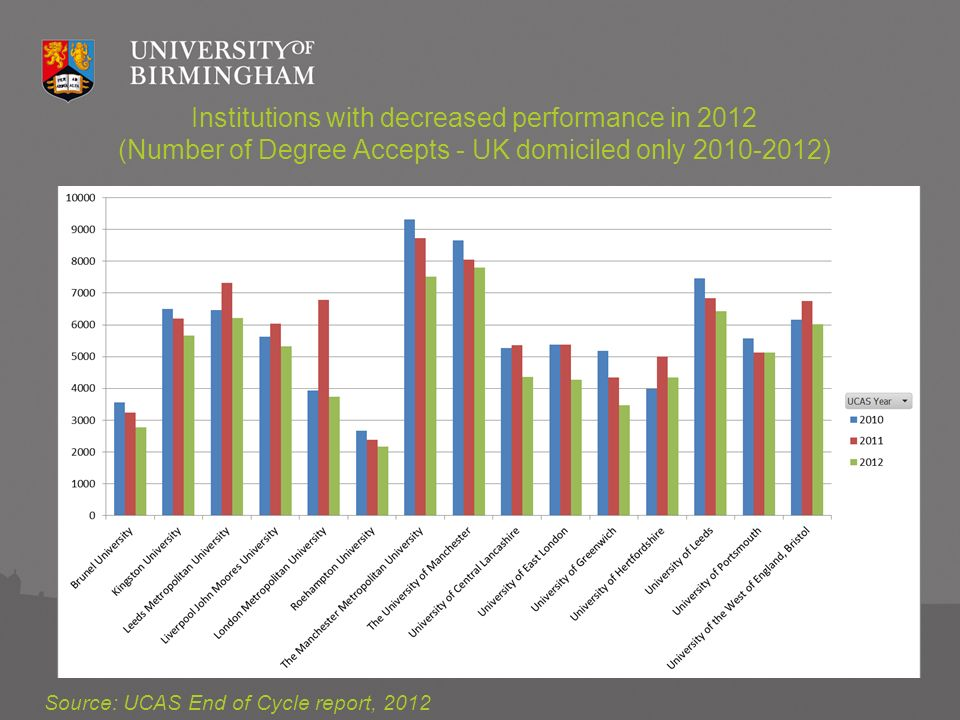 Institutions with decreased performance in 2012 (Number of Degree Accepts - UK domiciled only 2010-2012) Source: UCAS End of Cycle report, 2012